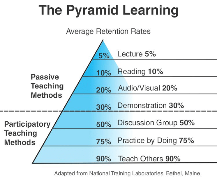 learn the pyramid learning