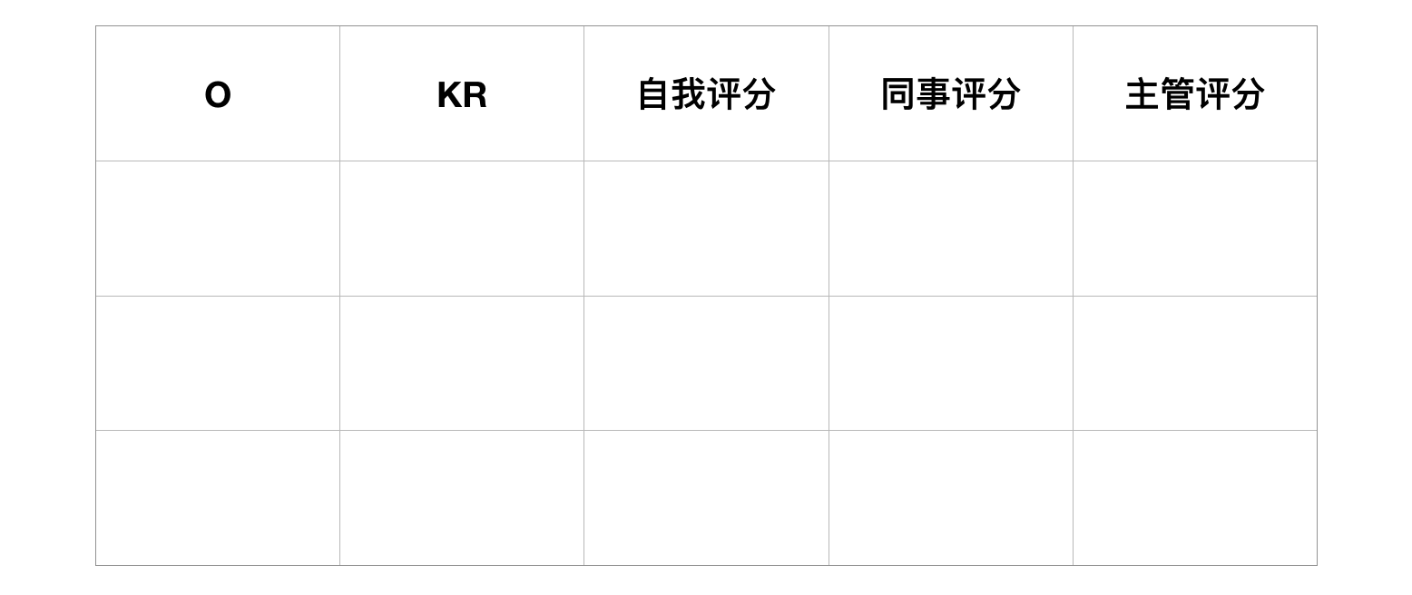 okr score table