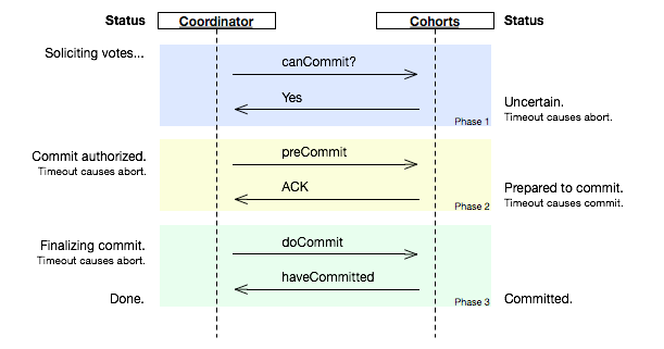 three phase commit protocol