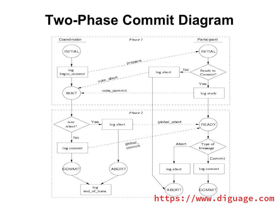 two phase commit diagram